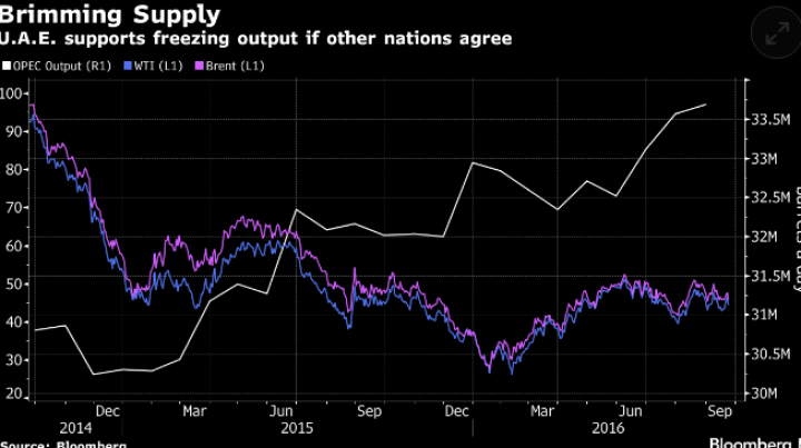 Oil prices plunge, as Iran says it will pump more