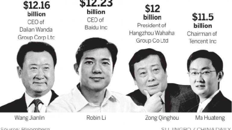 Just IN: China has more billionaires than U.S.