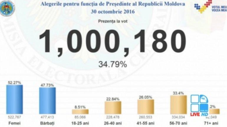 One million Moldovans cast votes