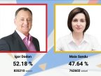 FINAL RESULTS OF PRESIDENTIAL RUNOFF: Igor Dodon - 52.18%, Maia Sandu - 47.82%