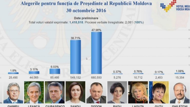CEC: 100% of the voting minutes processed, half of citizens did not vote
