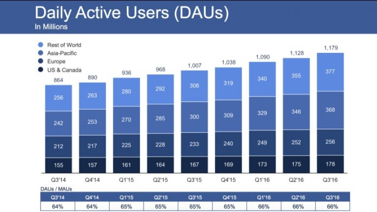 Facebook blows away earnings with 1,79B users