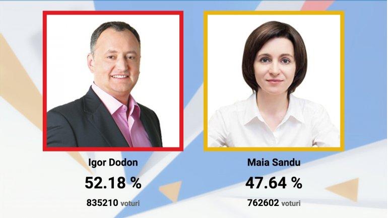 FINAL RESULTS OF PRESIDENTIAL RUNOFF: Igor Dodon - 52.18%, Maia Sandu - 47.82%