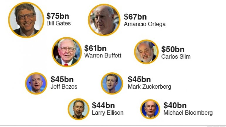 "Eight billionaires ""as rich as world's poorest half"""
