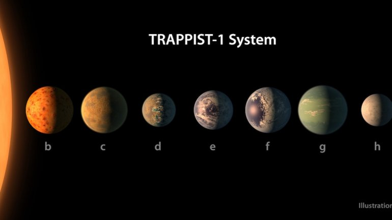 HISTORIC DISCOVERY! NASA finds 7 Earth-like planets around dwarf star