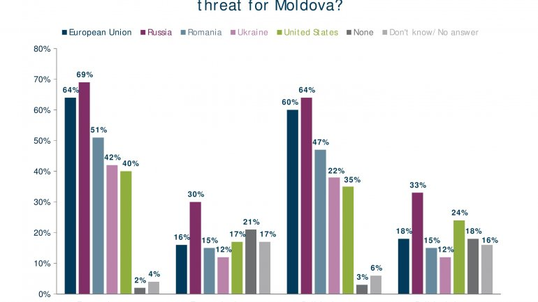 POLL: Number of Moldovans feeling country goes in wrong direction falls 20%