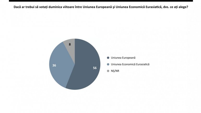 Survey: 60% of citizens wish for Republic of Moldova to adhere to European Union