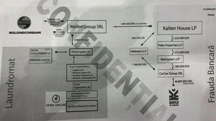 A scheme from the SECRET report presented in Parliament. Open Dialog funded from Laundromat