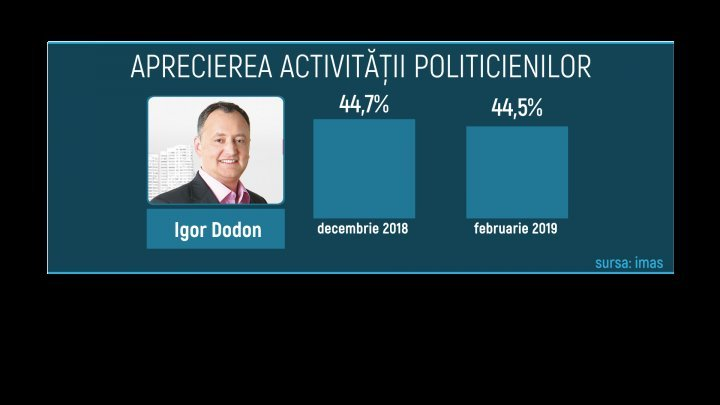 Moldovans increase trust in government led by Pavel Filip and PDM leaders, reveals IMAS poll