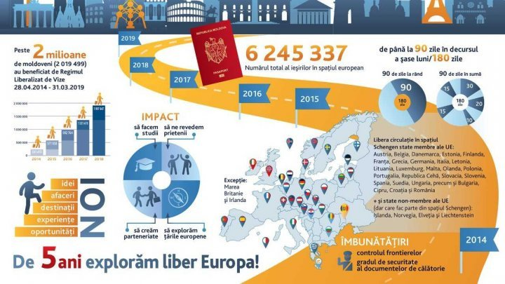 Over 2M Moldova's citizens benefit visa-free regime in EU in 5 years