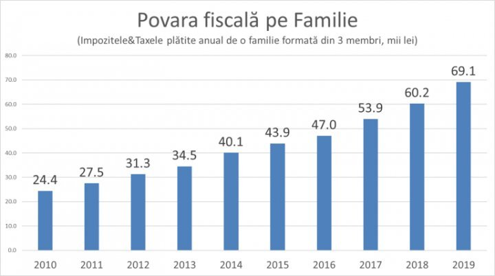 Life in Moldova is becoming more expensive: This year, a family pays nine thousand lei more for taxes