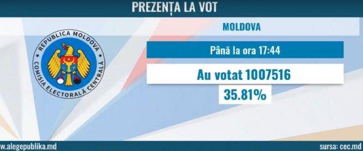 #ALEGEPUBLIKA. Over 1 million Moldovan people cast their ballots, shows CEC