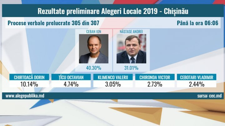 Preliminary results of general local elections: Ceban and Nastase likely to enter second round
