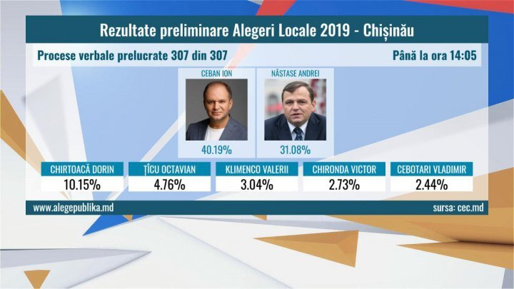 Final results of local election for Chisinau mayoralty: Runoff will be held in Moldovan capital