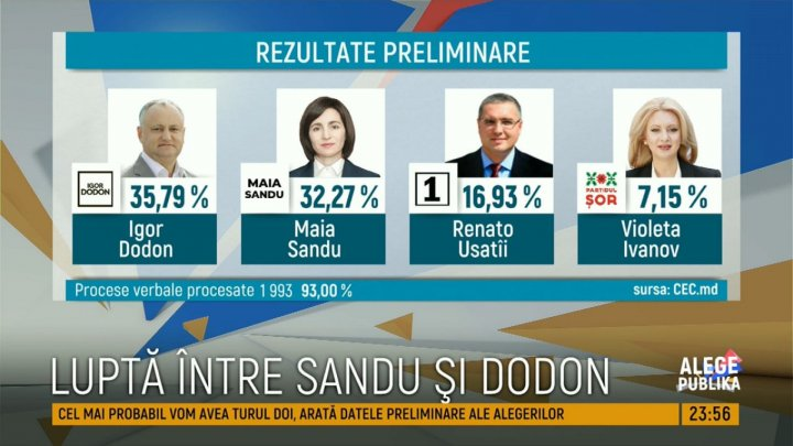 Preliminary presidential results: Igor Dodon and Maia Sandu will duel in second round