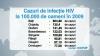 În anul 2009, în Republica Moldova au fost depistate 704 de cazuri noi de infecţiei HIV