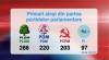 Rezultatele alegerilor locale. VEZI câţi primari are fiecare partid