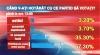 Rezultate EXIT-POLL! Cine participă mai activ la vot: bărbaţi sau femei, tineri sau vârstnici, angajaţi sau şomeri