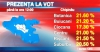 Ora 12.00: 20,6% din alegătorii din Capitală au participat deja la scrutin VEZI ÎN CE SECTOR AU VOTAT CEI MAI MULŢI