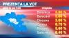 Prezenţa la vot până la ora 9.00: 6,3% din alegători au mers deja la vot