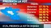 Prezenţa la vot până la ora 15.00: 33,23% din alegători au mers la urne în întreaga ţară