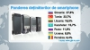 Moldova are cel mai mic număr de deţinători de smartphone-uri