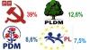 Cum ar vota moldovenii, dacă ar fi organizate alegeri: PCRM - 39%, PLDM - 12,6%, PD - 8,6%, PL - 7,5 %