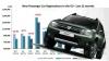 Piaţa auto din Europa în 2013: Declin de 1,7%