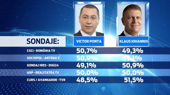 Exit-poll ALEGERI PREZIDENŢIALE ROMÂNIA: Scor strâns între Ponta și Iohannis