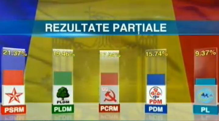 REZULTATE PRELIMINARE: 97,69 % din procesele verbale prelucrate. CINCI partide acced în Parlament