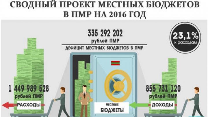 BUGET EXTRATERESTRU în regiunea transnistreană. Deficitul e comparabil cu veniturile