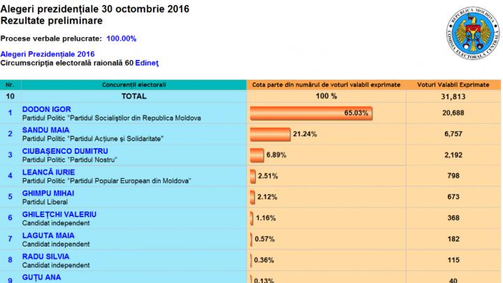 ALEGERI MOLDOVA: Cum au votat alegătorii din raionul Edineţ