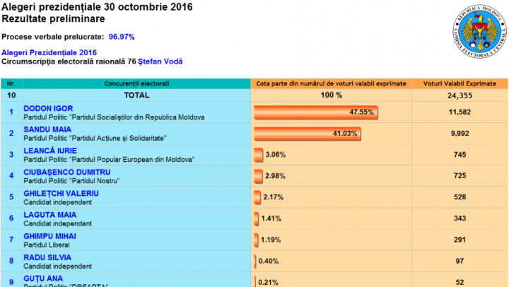 ALEGERI MOLDOVA: Cum au votat alegătorii din raionul Ştefan Vodă