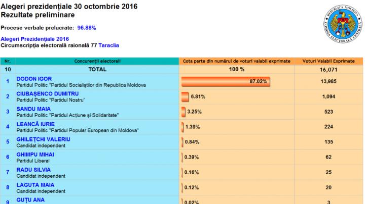 ALEGERI MOLDOVA: Cum au votat alegătorii din raionul Taraclia