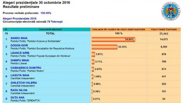 ALEGERI MOLDOVA: Cum au votat alegătorii din raionul Teleneşti