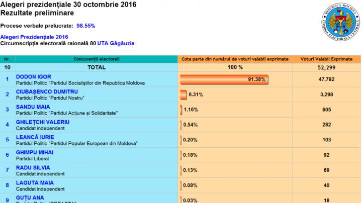 ALEGERI MOLDOVA: Cum au votat alegătorii din UTA Găgăuzia