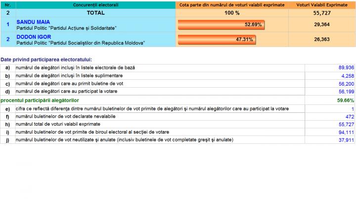 ALEGERI MOLDOVA, TURUL II: Cum au votat alegătorii din sectorul Buiucani al Capitalei