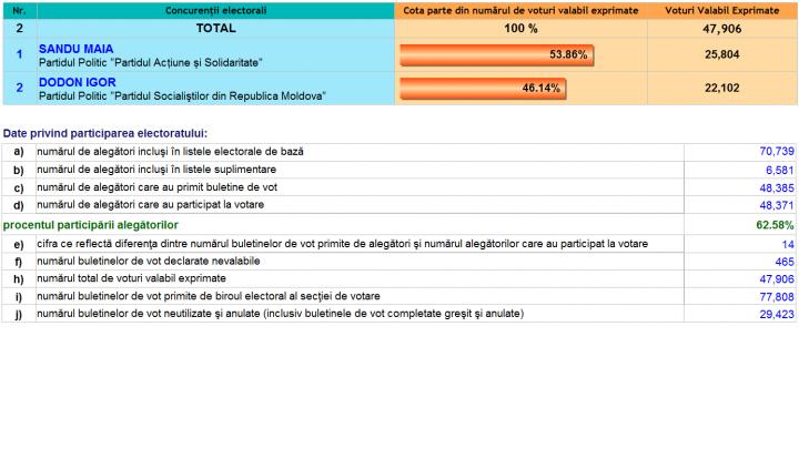 ALEGERI MOLDOVA, TURUL II: Cum au votat alegătorii din sectorul Centru al Capitalei