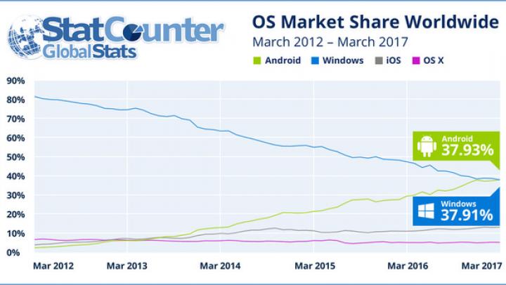 Android, mai popular decât Windows printre utilizatorii de internet