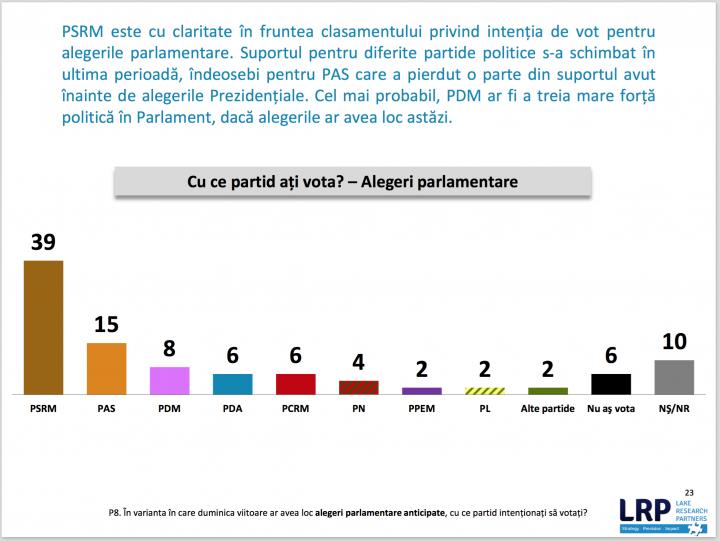 Sondaj Lake Research Partners: PSRM, PAS şi PDM - principalele forţe care ar accede în viitorul Parlament