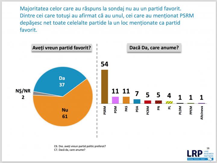 Sondaj Lake Research Partners: Peste 60% din cetăţenii Republicii Moldova vor schimbarea sistemului electoral
