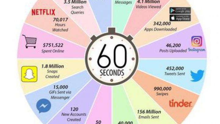 INCREDIBIL! Ce se întâmplă pe internet într-un singur minut