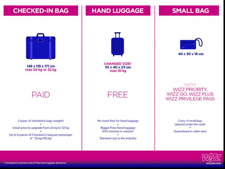 VESTE BUNĂ! O nouă politică de BAGAJE la una dintre cele mai mari companii aeriene low cost: Bagajul mare de mână NU va mai fi tarifat (FOTO)