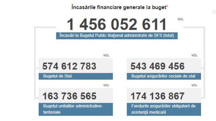 Veniturile acumulate de Serviciul Fiscal de Stat în prima lună a anului curent: Cu aproape 25 la sută mai mari ca anul trecut