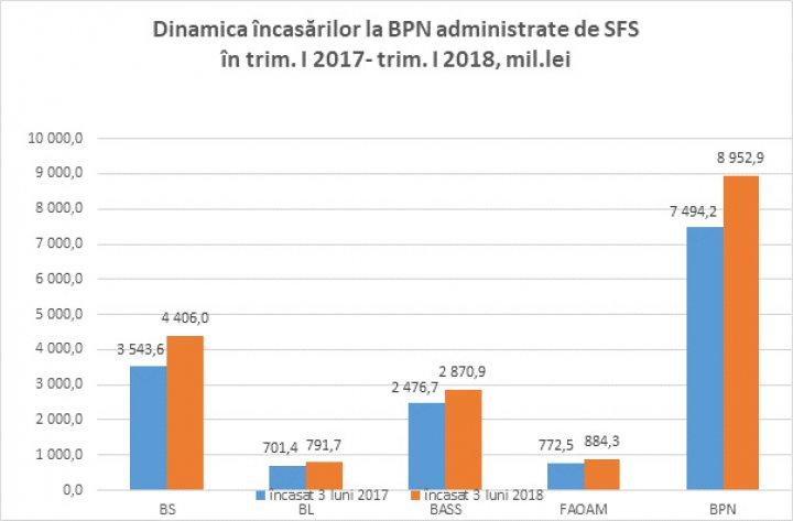 Clasamentul oraşelor care au adus cele mai mari venituri în Bugetul public, în primul trimestru al 2018