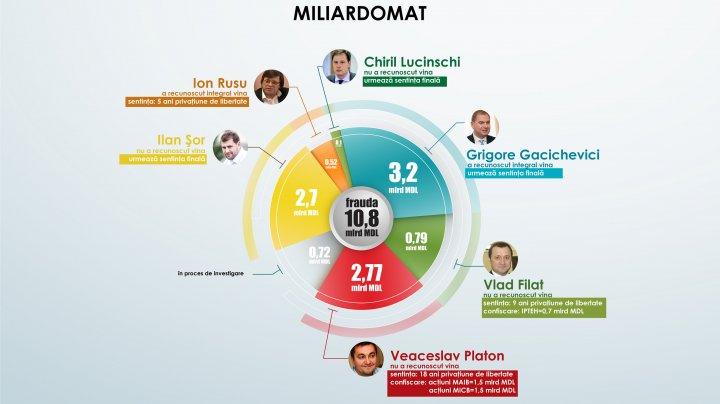 Reacţia procurorului Beţişor la investigaţia Zeppelin care dezvăluie că Moscova a dorit să falimenteze Moldova în 2014