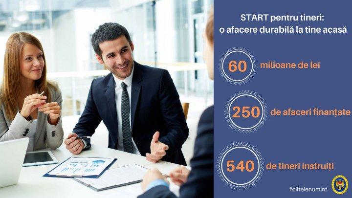 """Programul """"Start pentru tineri: о аfасеrе durаbilă la tine acasă"""". Tinerii antreprenori vor fi susţinuţi de Guvern"""
