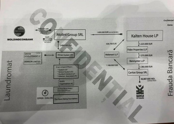SCHEMA din RAPORTUL SECRET privind ancheta Open Dialog, prezentată în Parlament (FOTO)
