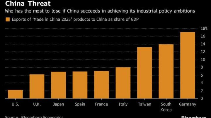 Made in China 2025: Topul țărilor afectate de ambițiile industriale