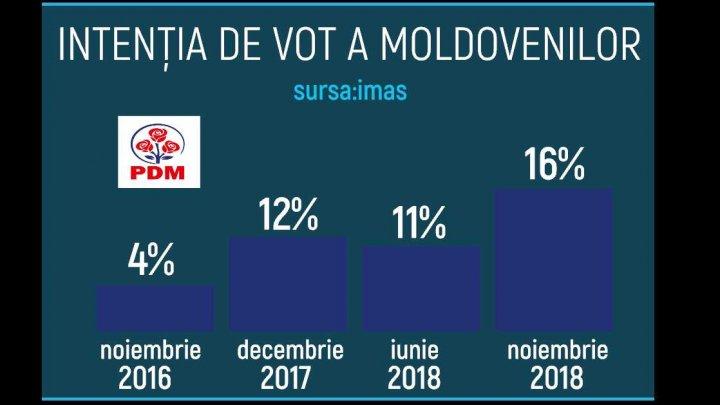 Sondaj IMAS: PDM, tot mai popular în preferinţele electoratului, iar PPDA și PAS scad puternic în opţiunile alegătorilor